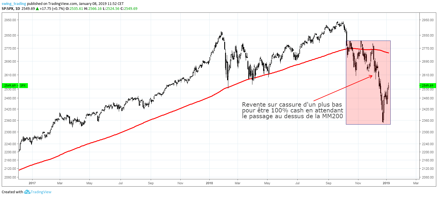 Comment Gagner En Bourse Sans Payer D Impots Swing Trading